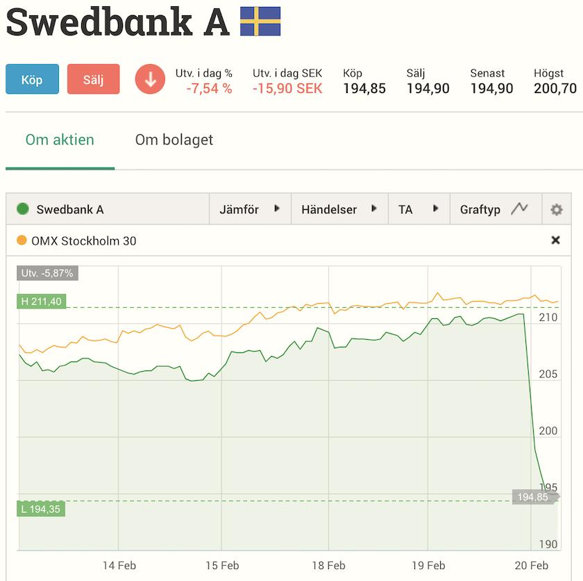 börsen idag aktiekurser swedbank